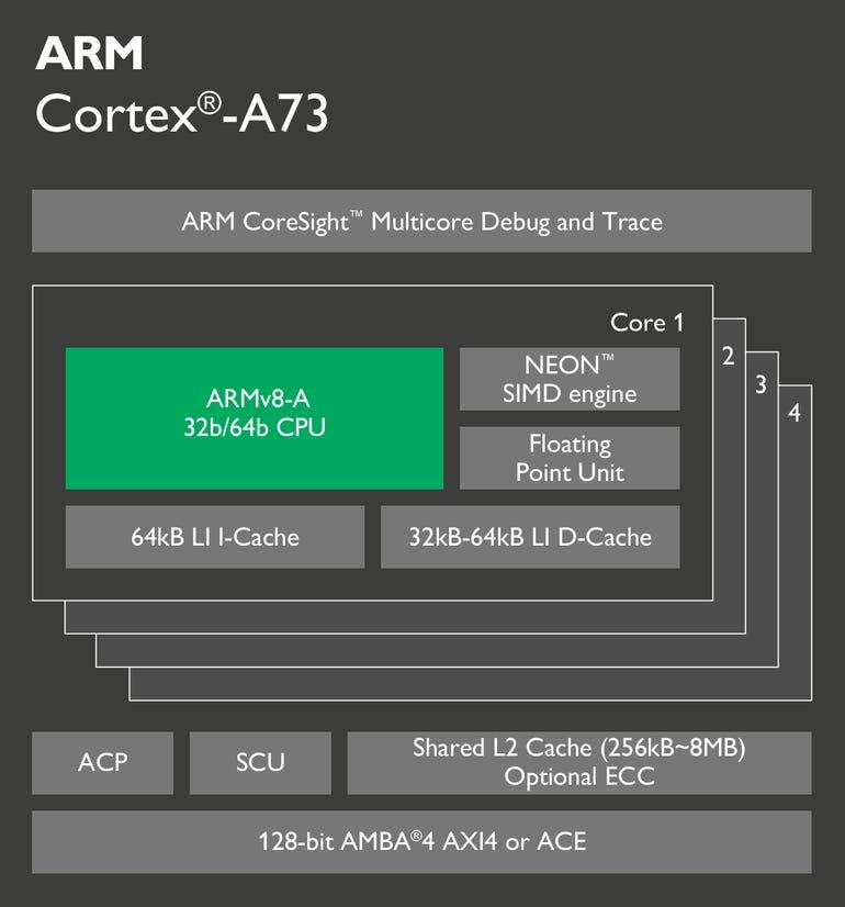 arm-cortex-a73-chip-diagram.png
