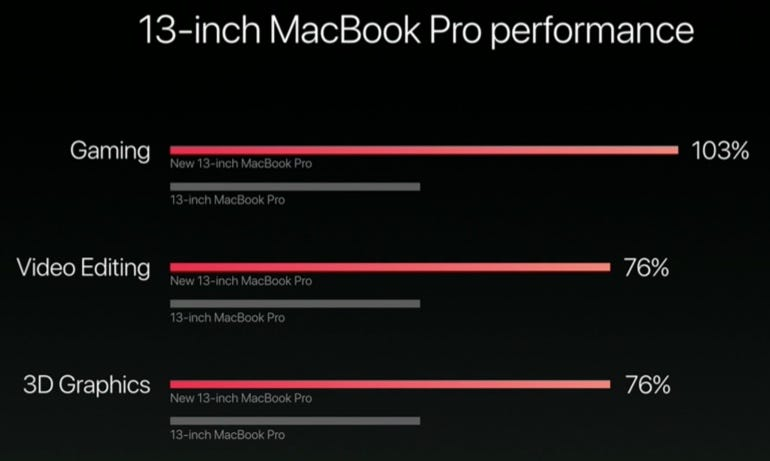 13-inch MacBook Pro becnmarks
