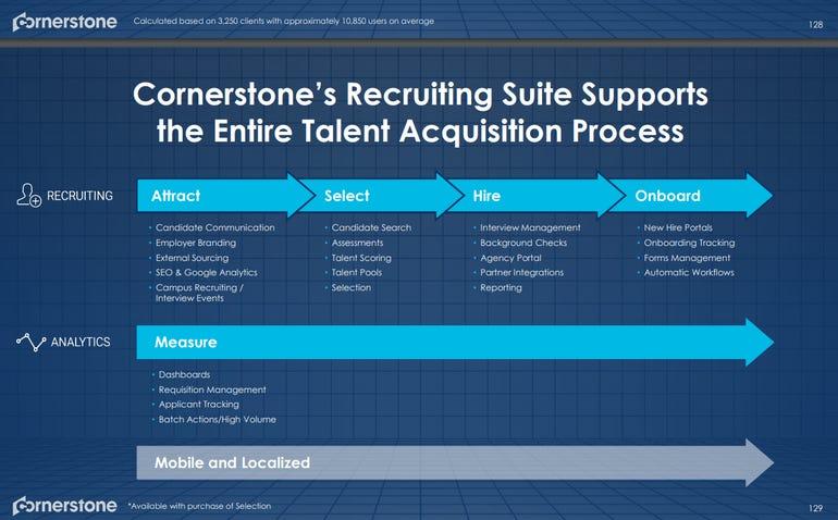 cornerstone-recruitingslide.png