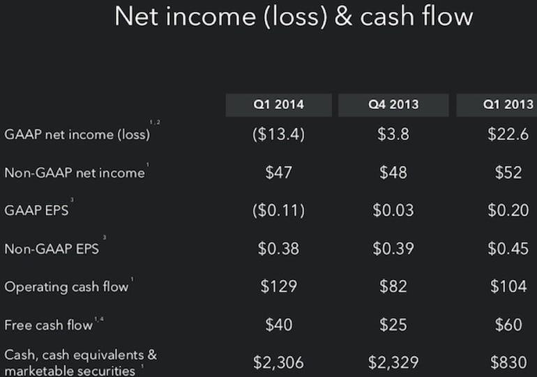 zdnet-linkedin-q1-2014-earnings
