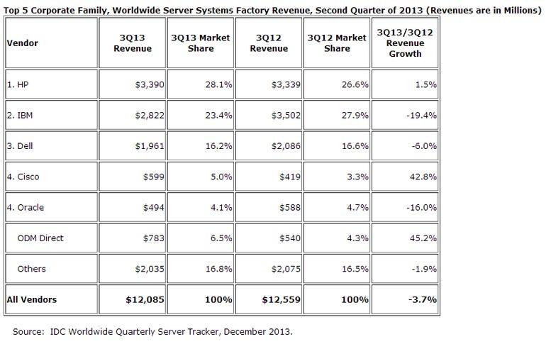 server sales q3 2013