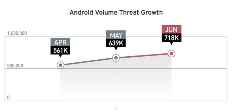 android malware ecosystem rise mobile threat security risk applications