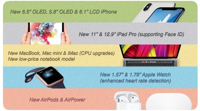 Is Apple preparing to release updated iPhones, iPad Pros, Macs, Apple Watches, and AirPods?