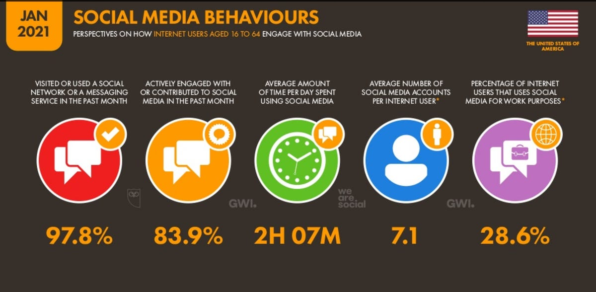 We will spend 420 million years on social media in 2021 zdnet
