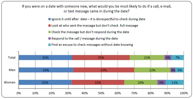 state of dating report checking phone