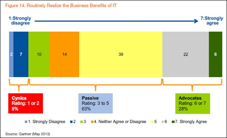 Gartner business perception of IT