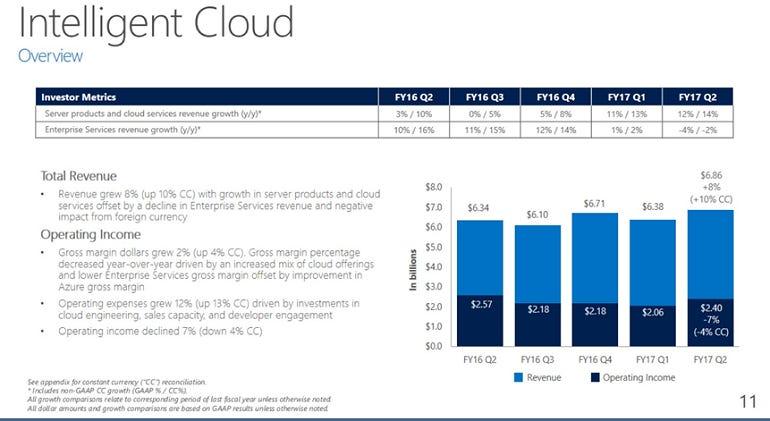 msft-q2-intelligent-cloud.png