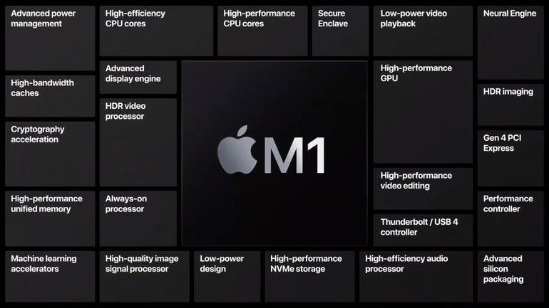 Apple Silicon M1 chip