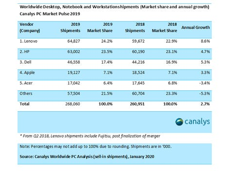 Canalys PC Market 2019
