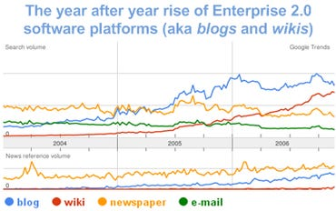 Google Trends stats for Enterprise 2.0 technologies like blogs and wikis