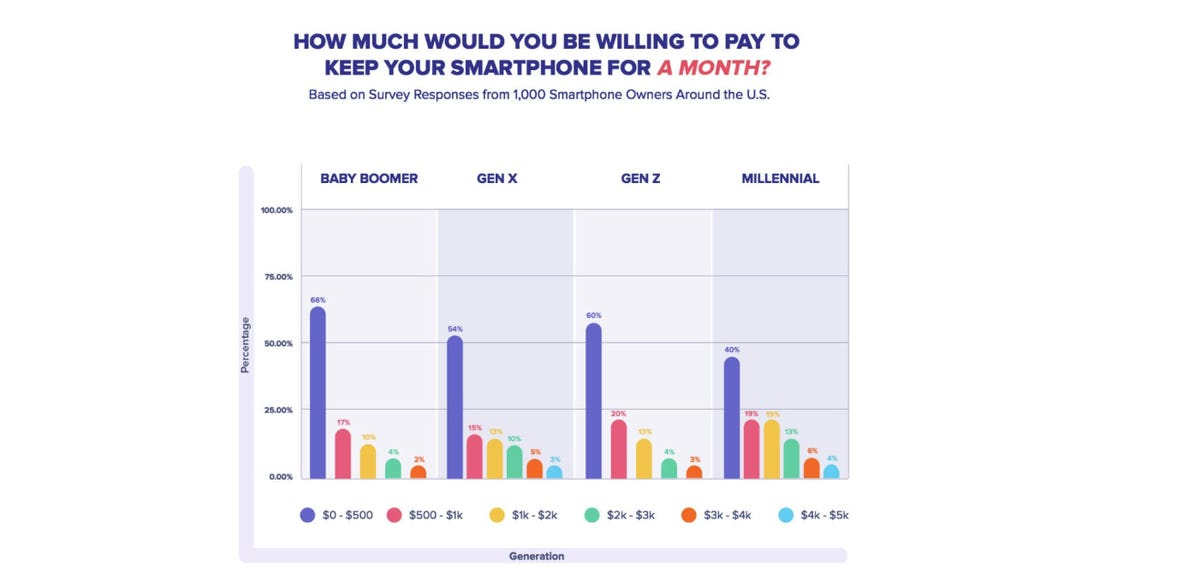 Would you pay $10-15k to keep your smartphone one in ten Americans would zdnet
