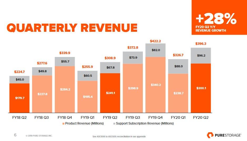 pure-storage-revenue-q2-2020.png