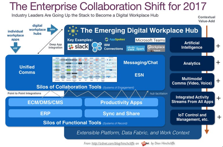 The Enterprise Collaboration and Digital Workplace Shifts for 2017