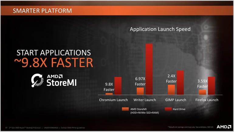 AMD StoreMI performance advantage