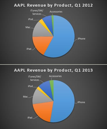 AAPL-revenue-2012-13