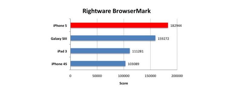 iphone5-rightware