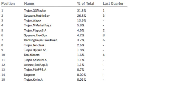 The top 10 Android infections in Q3. 2012