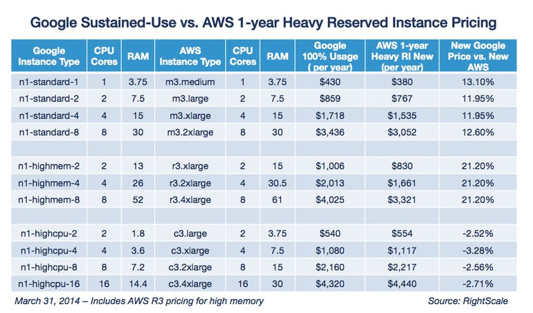 Google Sustained Use vs AWS 1 Year Heavy RI Pricing 033114