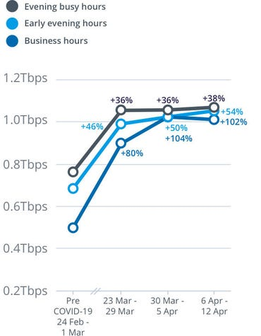 nbn-upstream-network-usage-covid-19-4-weeks.jpg