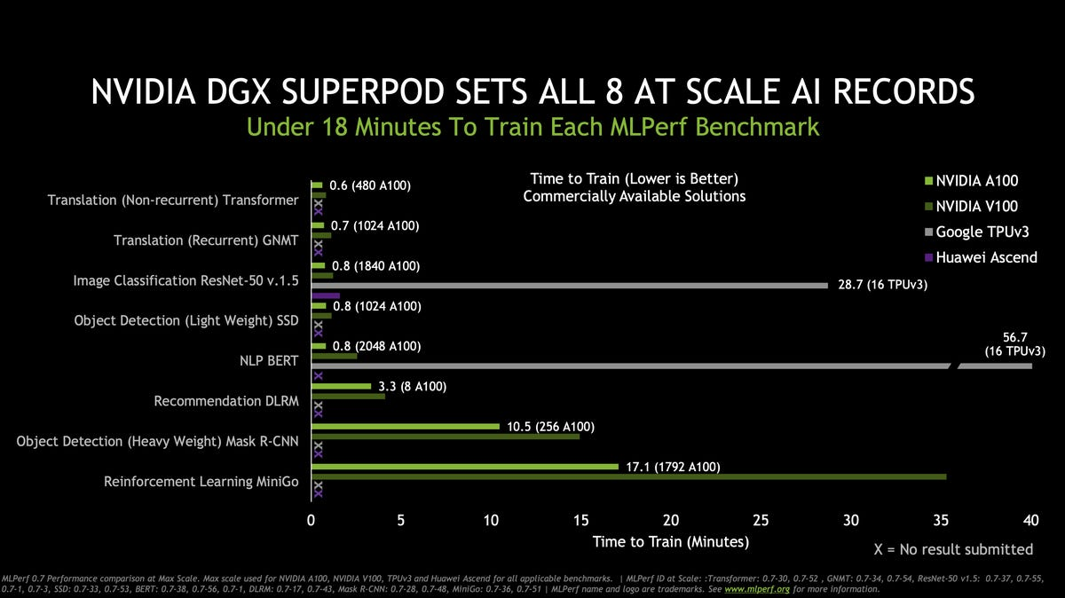 nvidia-touts-gains-over-googel-in-mlperf-training-july-2020.png
