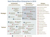 The enterprise technologies to watch in 2016