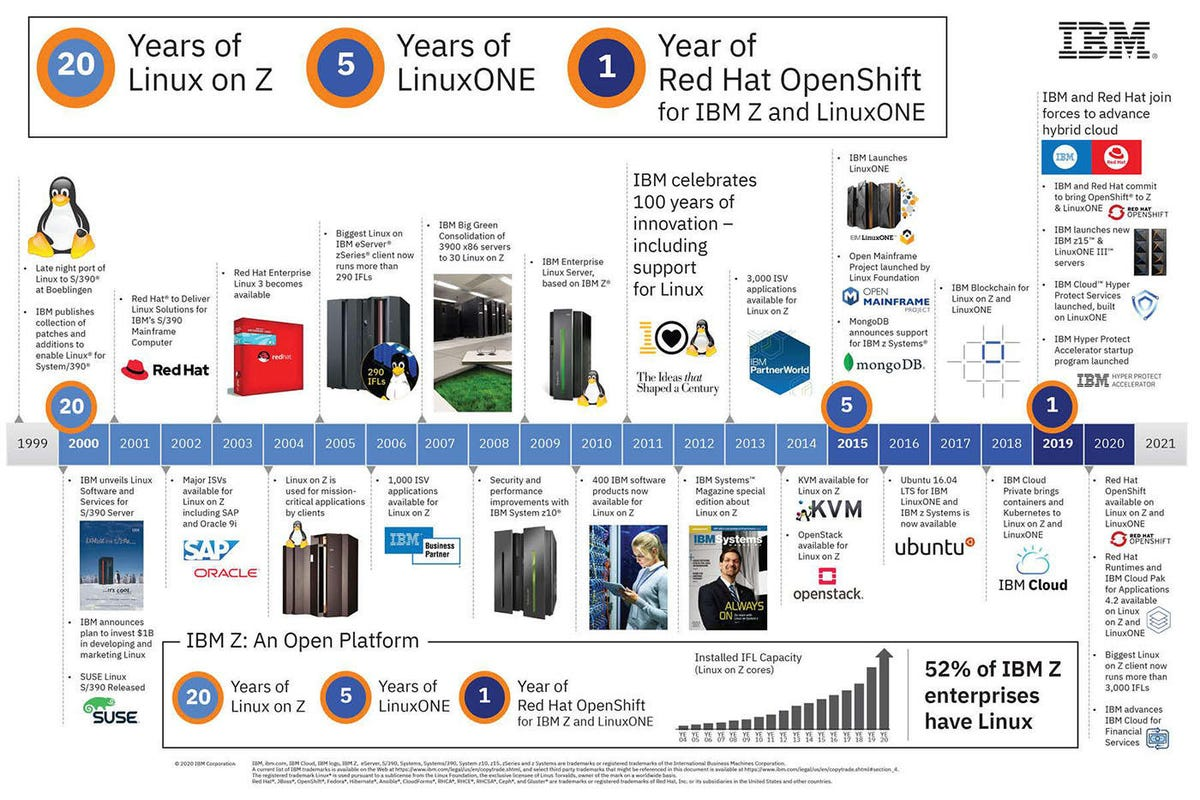 20 Years of Linux on the IBM Mainframe timeline
