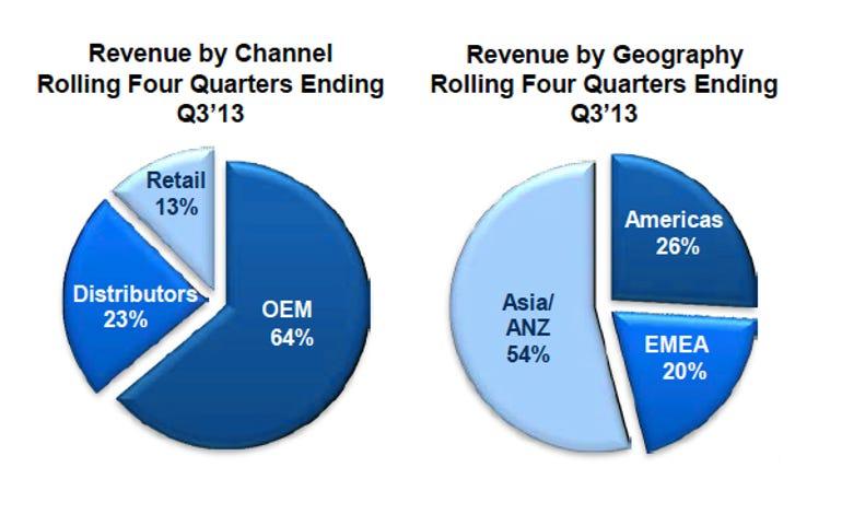 western-digital-3q13-earnings-chart01