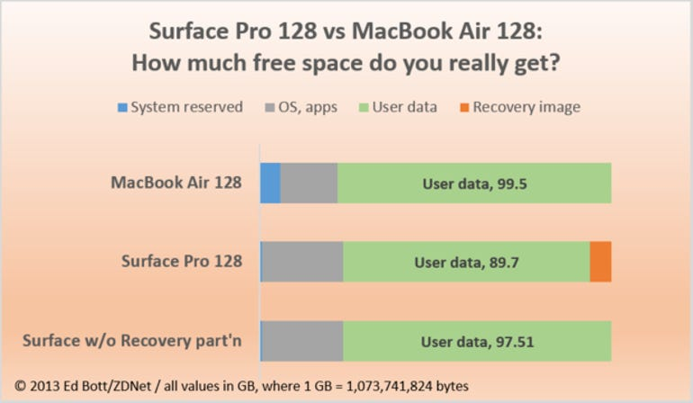 compare-free-space-macbook-surface