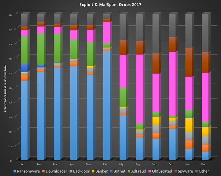 malwarebytes-report-chart.png