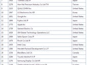 IBM takes U.S. 2013 patent crown; Qualcomm surges to top 10