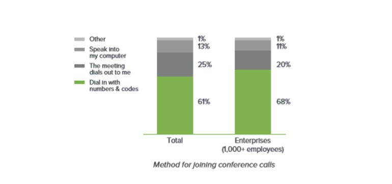 How much time do we waste on conference calls ZDNet