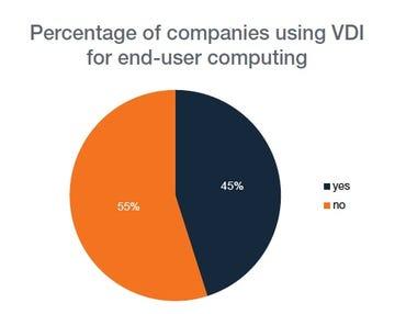 Companies using VDI