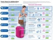 6 ways tech will change travel: Amadeus