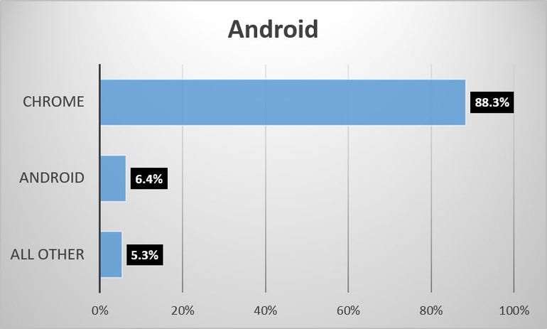 browser-share-june-2016-android.jpg