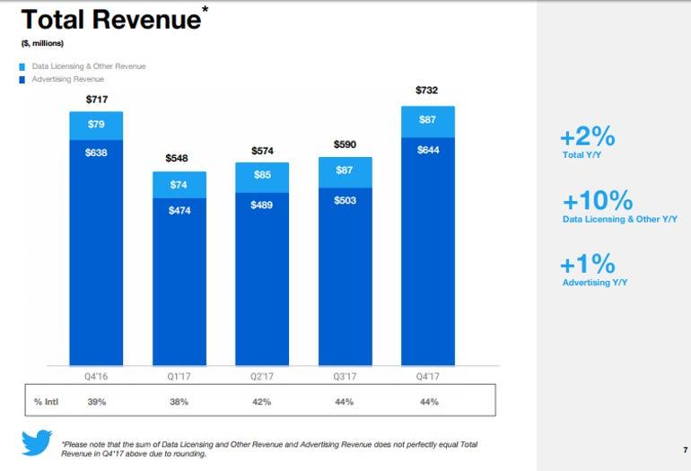 twitter-revenue-q4-17.png