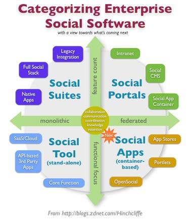 Categorizing Enterprise Social Software: Suites, Portals, Apps, and Software