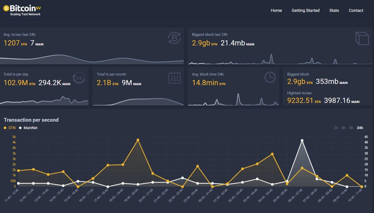 At 9,000 Txs per second Bitcoin SV hits new transactions record zdnet