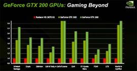 NVIDIA GTX 200 Series Benchmark 1