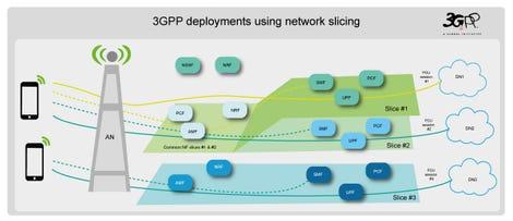 3gpp-network-slicing-architecture-image03.jpg