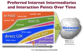 iPhone and social networks making the classic Web obsolete