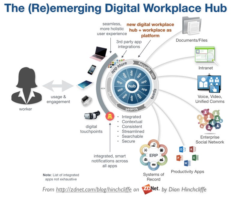 The New Digital Workplace as Hub and Platform