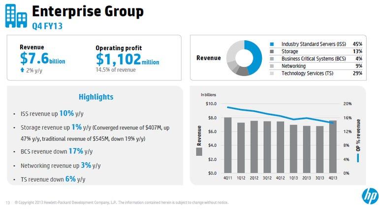 hp enterprise group