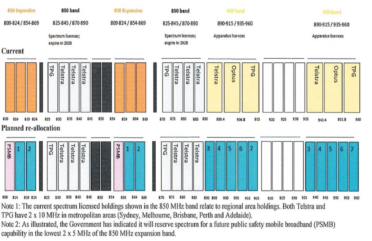 800-900-mhz-spectrum-australia.png