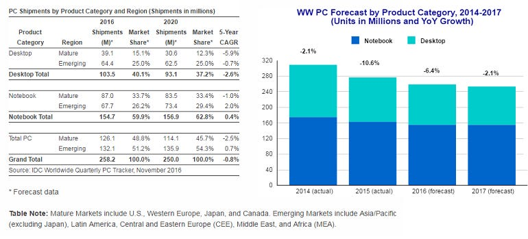 idc-pc-forecast-2016-take-2.png