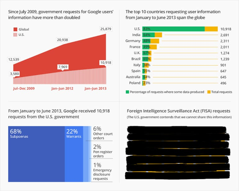 google_transparencyreport_infographic_js4b