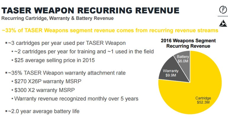 taser-recurring-revenue.png