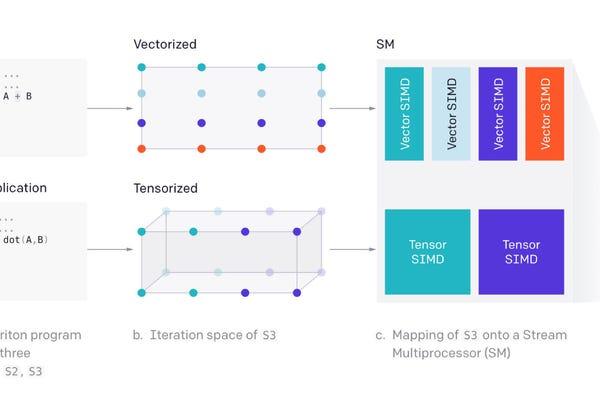 OpenAI proposes open-source Triton language as an alternative to Nvidia's CUDA