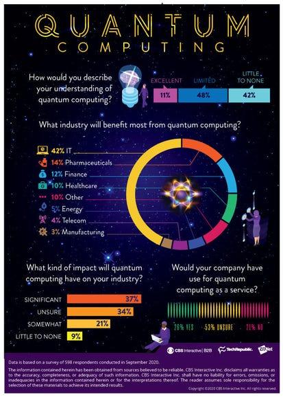 Quantum computing will impact the enterprise, despite being misunderstood