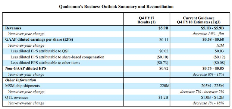 qcom-q4-outlook-2018.png