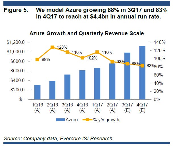 azure-annual-run-rate-isi.png